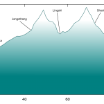 Jomolhari Trek Elevation Profile