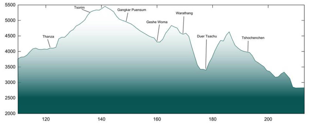 Snowman Trek Elevation Profile
